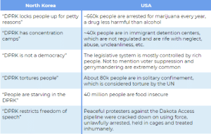 """Food, North Korea, and Petty: North Korea  USA  DPRK locks people up for petty 660k people are arrested for marijuana every year  reasons""""  """"DPRK has concentration  camps""""  a drug less harmful than alcohol  40k people are in immigrant detention centers,  which are not regulated and are rife with neglect,  abuse, uncleanliness, etc.  DPRK is not a democracy""""The legislative system is mostly controlled by rich  people. Not to mention voter suppression and  gerrymandering are extremely common  DPRK tortures people""""  About 80k people are in solitary confinement,  which is considered torture by the UN  People are starving in the  DPRK""""  40 million people are food insecure  """"DPRK restricts freedom of Peaceful protesters against the Dakota Access  speech""""  pipeline were cracked down on using force,  unlawfully arrested, held in cages and treated  inhumanely On today's episode of """"false equivalency and blaming things the government does on capitalism..."""""""