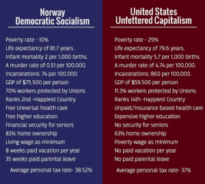 liberalsarecool: thatpettyblackgirl:   It's  worth pointing out that the poverty rate mentioned in the picture is  relative poverty. By law everyone in Norway is entitled to shelter and  subsistence support including basic health care. Poor Norwegians, in other words, receive far more support from society than poor Americans do.  Socialism works. The only reason republicans want capitalism is so the rich can hoard all the wealth while poor people suffer. Vote Bernie!   EAT. THE. RICH.     You pay the same tax rate, but in America you have to add your health care payments and tuition payments. That can be thousands a year. Plus, they get 8 weeks of vacation. They get 35 weeks of paid parental leave. We have to end siphoning all the surplus labor value to shareholders and give back profits as wages and benefits. : Norway  Democratic Socialism  United States  Unfettered Capitalism  Poverty rate-10%  Life expectancy of 81.7 years  Infant mortality 2 per 1,000 births.  A murder rate of 0.51 per 100,000.  Incarcerations: 74 per 100,000.  GDP of $75.500 per person  70% workers protected by Unions  Ranks 2nd -Happiest Country  Free Universal health care  Free higher education  Financial security for seniors  83% home ownership  Living wage as minimum  8 weeks paid vacation per year  35 weeks paid parental leave  Poverty rate-29%  Life expectancy of 79.6 years.  Infant mortality 5.7 per 1,000 births.  A murder rate of 4.74 per 100,000.  Incarcerations: 860 per 100,000.  GDP of $59.500 per person  11.3% workers protected by Unions  Ranks 14th-Happiest Country  Unpaid/Insurance based health care  Expensive higher education  No security for seniors  63% home ownership  Poverty wage as minimum  No paid vacation per year  No paid parental leave  Average personal tax rate-37%  Average personal tax rate-38.52% liberalsarecool: thatpettyblackgirl:   It's  worth pointing out that the poverty rate mentioned in the picture is  relative poverty. By law everyone in Norway is entitled to shelter and  subsistence support including basic health care. Poor Norwegians, in other words, receive far more support from society than poor Americans do.  Socialism works. The only reason republicans want capitalism is so the rich can hoard all the wealth while poor people suffer. Vote Bernie!   EAT. THE. RICH.     You pay the same tax rate, but in America you have to add your health care payments and tuition payments. That can be thousands a year. Plus, they get 8 weeks of vacation. They get 35 weeks of paid parental leave. We have to end siphoning all the surplus labor value to shareholders and give back profits as wages and benefits.