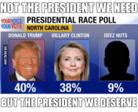 Deeze Nuts: NOT THE PRESIDENT WENEED  YOURVDICE PRESIDENTIAL RACE POLL  YOUR VOTE NORTH CAROLINA  DONALD TRUMP  HILLARY CLINTON  DEEZ NUTS  40%  38% 9%  BUT THE PARESIDENT WE DESERVE