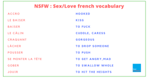 Love, Nsfw, and Nsfw Meaning: NSFW Sex/Love french vocabulary  ACCRO  HOOKED  LE BAISER  KISS  BAISER  TO FUCK  LE CALIN  CUDDLE, CARESS  CRAQUANT  GORGEOUS  LACHER  TO DROP SOMEONE  POUSSER  TO PUSH  SE MONTER LA TÊTE  TO GET ANGRY,MAD  GOBER  TO SWALLOW WHOLE  TALK  JOUIR  TO HIT THE HEIGHTS NSFW] French Vocab: Love/ SEX - Talk in French