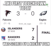 Are the Islanders any good does anyone know?: NTHE FIRST TOUCHDOWN  TODAY  32  Eagles  (13 -3)  Falcons  @nhl_ref_ logic  IS LANDERS7  FINAL  RANGERS  39 SOG  2  NEW YORIK  WAS SCORED BYA HOCKEYTEAM Are the Islanders any good does anyone know?