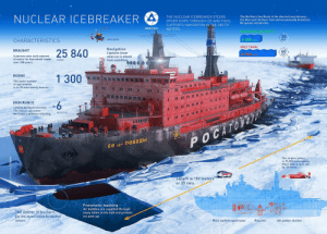 Cars, Food, and Holes: NUCLEAR ICEBREAKER  THE NUCLEAR ICEBREAKER STEERS  he We  beneficial.  OTHER SHIPS THROUGH ICE AND THUS,  No queues and pirates.  SUPPORTS NAVIGATION IN THE ARCTIC  WATERS  ROSATOM  NORTHERNISEAUROUTS  20  6 650 miles  CHARACTERISTICS  Helicopter  SUEZ CANAL  Navigation  Captains know  what ice is ahead  DRAUGHT  25 840  /40  12 840  of water for household needs  over 208 years  from satellites  TONS  ROOMS  1 300  The same number  tments  storey houses  ENDURANCE  II II IIII  Limited by food inventory  The vessel can travel  for 5 years without refueling.  MONTHS  POCATO  50 nET NOBEAbl  The engine power  is 75,000 horsepower  More than a race car  by 75 times.  Length is 159 meters  or 35 cars.  Pneumatic washing  Air bubblesare supplied through  many holes in the hull and prevent  ice pick-up.  The limiter is Ice horn.  For the vessel not to be washed  ashore.  Main turbine generator  Reactor  Aft power station When you meet a new person and tell them you like fortnite