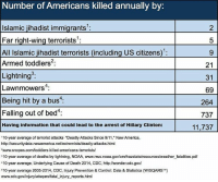 "9/11, Memes, and Lightning: Number of Americans killed annually by  2  Islamic jihadist immigrants  5  Far right-wing terrorists  All Islamic jihadist terrorists (including US citizens)  Armed toddlers  21  Lightning  31  Lawnmowers  69  Being hit by a bus  4:  264  Falling out of bed  737  Having information that could lead to the arrest of Hillary Clinton:  11,737  ""10-year average of terrorist attacks ""Deadly Attacks Since 9/11, New America,  http://securitydata.newamerica.net/extremists/deadly-attacks.html  zwww.snopes.com/toddlers-killed-americans-terrorists/  310-year average of deaths by lightning, NOAA, www.nws.noaa.govlomhazstats/resources/weather fatalities.pdf  ""10-year average, Underlying Cause of Death 2014, CDC, http://wonder cdc.gov/  510-year average 2005-2014, CDC, Injury Prevention & Control: Data & Statistics (WisQARSTM)  www.cdc.gov/injuryhwisqars/fatal injury reports.html Facts are important. 🤔🤔🤔"