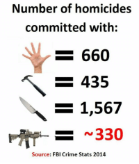Crime, Fbi, and Memes: Number of homicides  committed with  -660  - 435  1,567  330  Source: FBI Crime Stats 2014 (GC)