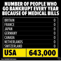 Memes, Netherlands, and Switzerland: NUMBER OF PEOPLE WHO  GO BANKRUPT EVERY YEAR  BECAUSE OF MEDICAL BILLS  BRITAIN  FRANCE  JAPAN  GERMANY  CANADA  NETHERLANDS  SWITZERLAND  USA  643,000  Source: NerdWallet Health Analysis Only in America