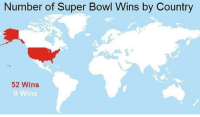 "America, Love, and Memes: Number of Super Bowl Wins by Country  52 Wins  o Wins <p>I love America! via /r/memes <a href=""https://ift.tt/2M96Ikx"">https://ift.tt/2M96Ikx</a></p>"
