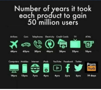 Cars, Computers, and Facebook: Number of years it took  each product to gain  50 million users  Airlines Cars Telephones Electricity Credit Cards v  ATMs  68yrs 62yrs S0yrs 46yrs 28yrs 22yrs 18yrs  Computers MobilesInternetds YouTube Facebook Twitter  Porn  hub  14yrs 12yrs yrs 4yrs 4yrs 3yrs 2yrs 19 days The greatest achievements of mankind