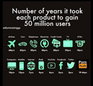 Computers, Facebook, and Internet: Number of years it took  each product to gain  50 million users  eilluminatinigga  ATMs  Airlines Crs Telephones Electricity Credit Cards TV  0  18yrs  68yrs 62yrs 50yrs 46yrs 28yT 22yrs  Computers Mobiles Internet iPods YouTube Facebook Twitter  Porn  hub  wwW  19 days  14yrs 12yrs 7yrs 4yrs 4yrs 3yrs 2yrs Numer of years it took each product to reach 50 million users