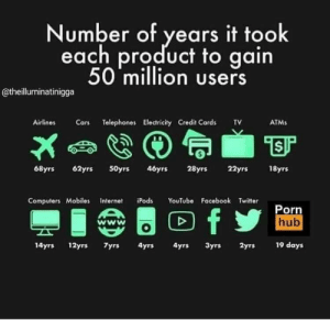 Cars, Computers, and Facebook: Number of years it took  each product to gain  50 million users  @theilluminatinigga  Airlines Cars Telephones Electricity Credit Cards TV  ATMs  68yrs 62y 50yrs 46yrs 28yrs 22yrs18yrs  Computers Mobiles Internet iPods YouTube Facebook Twitter  Porn  hub  wwW  14yrs 12yrs 7yrs 4yrs  4yrs 3yrs  2yrs  19 days We did it guys!
