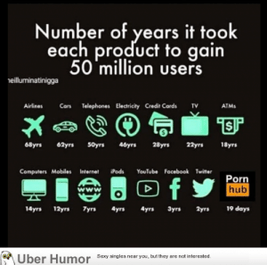 Cars, Computers, and Facebook: Number of years it took  each product to gain  50 million users  eilluminatinigga  Airlines Cars Telephones Electricity Credit Cards TV  ATMs  68yrs 62yrs S0yrs 46yrs 28yrs 22yrs 18yrs  Computers Mobiles Internet iPods YouTube Facebook Twitter  Porn  14yrs 12yrs Tyrs Ayrs 4yrs 3yrs 2yrs 19 days  Uber Humor Sesy singles near you but they are notinterested failnation:  Numer of years it took each product to reach 50 million users