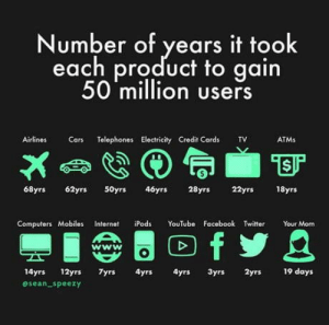 Cars, Computers, and Facebook: Number of years it took  each product to gain  50 million users  Airlines Cars Telephones Electricity Credit Cards TV  ATMs  68yrs 62yrs50yrs 46y 28yrs 22yrs 18yrs  Computers Mobiles Internet Pods YouTube Facebook Twitte Yur Mom  wwW  14yrs 12yrs 7yrs 4yrs yrs 3yrs y 19 days  esean speezy Interesting stuff
