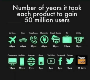 The greatest achievements of mankind: Number of years it took  each product to gain  50 million users  Airlines Cars Telephones Electricity Credit Cards v  ATMs  68yrs 62yrs S0yrs 46yrs 28yrs 22yrs 18yrs  Computers MobilesInternetds YouTube Facebook Twitter  Porn  hub  14yrs 12yrs yrs 4yrs 4yrs 3yrs 2yrs 19 days The greatest achievements of mankind