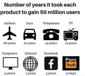 Be Like, Cars, and Computers: Number of years it took each  product to gain 50 million users  Cars  Airlines  Telephones  TV  68 years  62 years  22 years  50 years  Computers  Internet  Facebook  Porn  hub  f  19 days  14years  3 years  7 years It be like that tho
