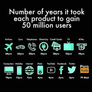 Any app ideas from family members or friends which might beat this record?: Number of years it took  each product to gain  50 million users  Airlines  Cars  Telephones Electricity Credit Cards  TV  ATMS  46yrs  28yrs  18yrs  68yrs  62yrs  50yrs  22yrs  Computers Mobiles  iPods  YοuTubo  Facebook Twitter  Internet  Porn  hub  AA  fy  www  19 days  14yrs 12yrs  7yrs  4yrs  4yrs  3yrs  2yrs Any app ideas from family members or friends which might beat this record?
