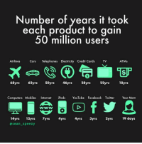 Computers, Facebook, and Internet: Number of years it took  each product to qain  50 million users  Airlines Crs Telephones Electricity Credit Cards TV  ATMs  68yrs 62yrs 50yrs 46yrs 28yrs  22yrs  18yrs  Computers Mobiles Internet iPods YouTube Facebook Twitter Your Mom  14yrs 12yrs 7yrs 4yrs 4yrs 3yrs 2yrs19 days  asean_speezy I'm really into statistics 🤓 (follow @sean_speezy, your mom does)