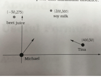 """<p>[<a href=""""https://www.reddit.com/r/surrealmemes/comments/7h0aep/this_diagram_from_my_sisters_math_textbook/"""">Src</a>]</p>: o (200,300)  soy milk  (-50,275)  beet juice  (400,50)  Tina  Michael <p>[<a href=""""https://www.reddit.com/r/surrealmemes/comments/7h0aep/this_diagram_from_my_sisters_math_textbook/"""">Src</a>]</p>"""