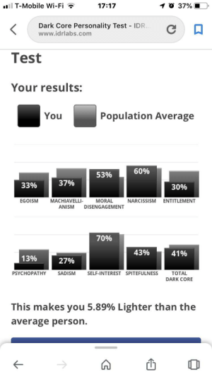 T-Mobile, Mobile, and Narcissism: O 37%  ll T-Mobile Wi-Fi  17:17  Dark Core Personality Test IDR.  www.idrlabs.com  Test  Your results:  Population Average  You  60%  53%  37%  33%  30%  NARCISSISM  EGOISM  MACHIAVELLI-  MORAL  DISENGAGEMENT  ENTITLEMENT  ANISM  70%  43%  41%  13%  27%  PSYCHOPATHY  SADISM  SELF-INTEREST SPITEFULNESS  TOTAL  DARK CORE  This makes you 5.89% Lighter than the  average person. i finally took it after seeing everyone else do it