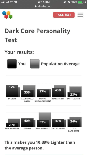Narcissism, Test, and Dark: O 79%  6:40 PM  ilAT&T  idrlabs.com  TAKE TEST  Dark Core Personality  Test  Your results:  Population Average  You  57%  43%  37%  33%  23%  EGOISM  MACHIAVELLI-  MORAL  NARCISSISM  ENTITLEMENT  ANISM  DISENGAGEMENT  40%  37%  36%  33%  20%  PSYCHOPATHY  SADISM  SELF-INTEREST SPITEFULNESS  TOTAL  DARK CORE  This makes you 10.89% Lighter than  the average person.  II I'm taking way to many of these whoops
