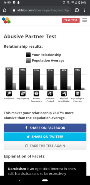 Answered this with how my ex treated me: O A LTE 4 O 36%  16:50  A idrlabs.com/abusive-partner/test.php  TAKE TEST  Abusive Partner Test  Relationship results:  Your Relationship  Population Average  97%  94%  94%  92%  92%  92%  Narcissism Psychopathy  Jealousy-  Physical Psychological  Intimidation Coercion  Power-  Control  Dominance  This makes your relationship 76.67% more  abusive than the population average.  f SHARE ON FACEBOOK  SHARE ON TWITTER  C TAKE THE TEST AGAIN  Explanation of Facets:  Narcissism is an egotistical interest in one's  self. Narcissists tend to be excessively Answered this with how my ex treated me