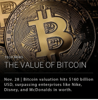 Disney, McDonalds, and Memes: o0  TECH NEWS  THE VALUE OF BITCOIN  Nov. 28 Bitcoin valuation hits $160 billion  USD, surpassing enterprises like Nike,  Disney, and McDonalds in worth. The price of a single Bitcoin has exceeded $10,000 on some exchanges for the first time this past Monday. The increase now places Bitcoin as the 35th largest commercial asset in the world, according to its market capitalization ($160 billion USD). ____ The abnormal increase comes from a global span of new buyers who think Bitcoin could be an investment that might compete with gold as an alternative method of storing money. ____ Photo: Dan Kitwood - Getty Image