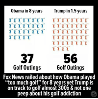 "News, Obama, and Too Much: Obama in 8 vears  Trump in 1.5 years  37  Golf Outing:s  56  Golf Outings  Fox News railed about how Obama played  ""too much golf"" for 8 years yet Trump is  on track to golf almost 300x & not one  peep about his golf addiction"