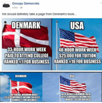 "Bad, College, and Definitely: occupy Democrats  4 hrs e  We should definitely take a page from Denmark's book...  DENMARK  USA  33-HOUR WORK WEEK48  PAID TOATTEND COLLEGE S25,000 FOR TUITION  48-HOUR WORK'WEEK  RANKED#FOR BUSINESS RANKED #18 FOR BUSINESS  DENMARK  USA  10TH HIGHEST MINIMUM WAGE  39.1% CORPORATE INCOME TAX  RANKED #18 FOR BUSINESS  NO FEDERAL MINIMUM WAGE  23.5%CORPORATE INCOME TAX RATE  RANKED #1 FOR BUSINESS (GC)  Y'all have probably seen that meme from Occupy Democrats swimming around (I added some cherry picks of my own at the bottom.)    Proving that they did not even read the article they think shows that ""democratic socialism"" is better than the US, the reason the article claims the US rating is lowered is because of ""an expanded government, as well as expensive new regulations in finance and health care. The U.S. is the only country to record a loss of economic freedom seven straight years in the Heritage Foundation's Index of Economic Freedom. More than 130 major new federal regulations on starting a business have been added since 2009 at an annual cost of $60 billion, according to the Heritage Foundation. The U.S. ranks 81st out of 146 countries for monetary freedom, according to Heritage, with only the U.K. and Turkey faring worse among OECD nations.""    ""The U.S. also gets knocked for its corporate tax climate, which ranks 43rd (out of 146 we ranked countries) in the World Bank's Doing Business report. The statutory corporate rates in the U.S. are the highest in the world among developed countries and the complexity of the code keeps an army of accountants busy.""   So, the US is doing worse for business because of Obamacare and newly added regulations and muh tax the rich.....things people like OD support.   Whereas ""Denmark's business climate is extremely positive. It scored highly across the board, finishing in the top 25 in each of the 11 categories we considered with top five showings for personal freedom, technology and low corruption.   One of the keys to Denmark's pro-business climate is the flexible labor market known as ""Flexisecurity,"" where companies can easily hire and fire workers with out-of-work adults eligible for significant unemployment benefits. Unemployed workers are also eligible for training programs. It creates one of the most productive workforces in Europe. ""The model encourages economic efficiency where employees end up in the job they are best suited for,"" says Weis. ""It allows employers to quickly change and reallocate resources in the workplace.""  ""Denmark is one of the most entrepreneurial countries in the world. The government streamlines the startup process with only four procedures needed to start a new business and at minimal costs. The regulatory climate is also one of the most efficient.""   So in Denmark it is easier to fire bad people and it is incredibly simple to start a business, unlike here. While generous unemployment benefits may work there, here reducing unemployment benefits is considered to be responsible for 2/3 of the job growth in 2014, so that's one area to not follow Denmark.    So judging from the article, the problem is that the USA has too little capitalism, not that we need free college or a shorter workweek.    Citations: http://www.forbes.com/sites/kurtbadenhausen/2014/12/17/u-s-slides-again-as-denmark-tops-forbes-best-countries-for-business/ http://www.politifact.com/punditfact/statements/2014/sep/09/eric-bolling/does-us-have-highest-corporate-tax-rate-free-world/ http://www.tradingeconomics.com/denmark/corporate-tax-rate https://en.wikipedia.org/wiki/List_of_minimum_wages_by_country http://www.economist.com/news/united-states/21641263-stingier-benefits-may-be-behind-americas-blistering-job-growth-incentives-matter"