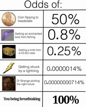 https://t.co/99MI6LMGpp: Odds of:  50%  0.8%  Coin flipping to  heads/tails  Getting an enchanted  bow from fishing  -0.25%  Getting a knife from  a CS:GO case  Getting struck  by a lightning  0.0000014%  Dr Strange picking O.00000000714%  the right future  100%  You being breathtaking https://t.co/99MI6LMGpp