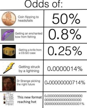 awesomesthesia:  titles are hard: Odds of:  50%  Coin flipping to  heads/tails  sRLaRy  |0.8%  Getting an enchanted  bow from fishing  0.25%  Getting a knife from  a CS:GO case  Getting struck  by a lightning  O.0000014%  Dr Strange picking  the right future  O.00000000714%  Odde o  50%  0.8%  This new format 0.00000000000000000000  reaching hot  .25 %  00000000000000000000  00000000000000000001% awesomesthesia:  titles are hard