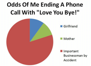 """Club, Love, and Phone: Odds Of Me Ending A Phone  Call With """"Love You Bye!""""  Girlfriend  Mother  Important  Businessman by  Accident laughoutloud-club:  Very Awkward Way To End A Phone Call"""