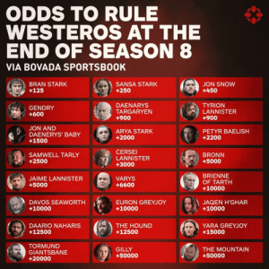 The Hound, Jaime Lannister, and Cersei Lannister: ODDS TO RULE  WESTEROS AT THE  END OF SEASON 8  VIA BOVADA SPORTSB00K  JON SNOWw  +450  BRAN STARK  +125  SANSA STARK  +250  TYRION  LANNISTER  +900  DAENARYS  GENDRY  +600  TARGARYEN  +900  JON AND  DAENERYS' BABY  +1500  ARYA STARK  +2000  PETYR BAELISH  +2200  CERSEI  LANNISTER  +3000  SAMWELL TARLY  +2500  BRONN  +5000  BRIENNE  OF TARTH  +10000  JAIME LANNISTER  +5000  VARYS  +6600  DAVOS SEAWORTH  +10000  EURON GREYJOY  +10000  JAQEN H'GHAR  +10000  THE HOUND  +12500  YARA GREYJOY  +15000  DAARIO NAHARIS  +12500  TORMUND  GIANTSBANE  +20000  THE MOUNTAIN  +50000  GILLY  +50000 How does Gendry have better chance of ruling than Dany and Cersei after Season 8 ends?