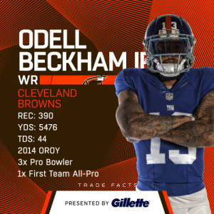 Cleveland Browns, Memes, and Browns: ODELL  BECKHAM I  WR  CLEVELAND  BROWNS  REC: 390  YDS: 5476  TDS: 44  2014 OROY  3x Pro Bowler  1x First Team All-Pro  Net  PRESENTED BY GillefHe .@obj will catch ________ touchdowns in his first @Browns season. 🤔  (by @Gillette) https://t.co/OJClQnDsC4