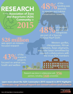 Asian, Community, and Tumblr: of the  48%oding was  RESEARCH  directed  to species and habitat  conservation research  in the Association of Zoos  and Aquariums (AZA)  Community in  2015  48%  of targeted  species and  subspecies  are part of a Species  Survival Plan (SSP)  $28 million  Western gorillas,  chimpanzees, African  elephants, Asian elephants,  and polar bears benefitted by  research collaborations with  was spent on mission-  focused research  of the  43%f  the most AZA members  research  projects  focused on animal care,  health and welfare  Research was done in collaboration with 356  partners, including168 universities  Learn more about the AZA Community's 2015 research in 2015 Highlights  www.aza.org/annual-report-on-conservation-and-science  ASSOCIATION  OF ZOOS  AQUARIUMS  Source: AZA Awal Report on Conservation and Sclence aquaristlifeforme:  Whether a zoo is big like the San Diego Zoo or small like mine. Every single AZA accredited zoo raises these funds to be used for these purposes.