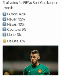 Wait, What? 😂😂: % of votes for FIFA's Best Goalkeeper  award  Buffon: 42%  2 Neuer: 32%  3  Navas: 10%  4.  Courtois: 9%  OLloris: 3%  5  GO De Gea: 0% Wait, What? 😂😂