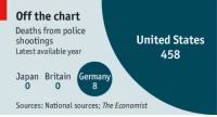 Memes, Police, and Death: Off the chart  Deaths from police  United States  shootings  Latest available year  458  Japan Britain  Germany  Sources: National sources; The Economist Police killings in 2015 so far:  United States: 458 Germany: 8 Britain: 0 Japan: 0  Read more: http://econ.st/1GIE12P