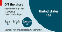 Memes, Police, and Death: Off the chart  Deaths from police  United States  shootings  Latest available year  458  Japan Britain  Germany  Sources: National sources; The Economist We have a serious problem.   Via The Economist
