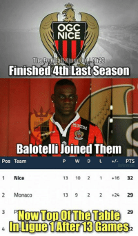 Balotelli effect 👌😂  Credits: The Football Kingdom: OGC  NICE  Finished 4th Last Season  Balotelli Joined Them  Pos Team  P W D L PTS  AalyanAli  Nice  13  10  2 1 16 32  2 Monaco  13  9 2 2 +24  29  Now Top The Table  3  29  In Ligue 1  Alter13 Games Balotelli effect 👌😂  Credits: The Football Kingdom