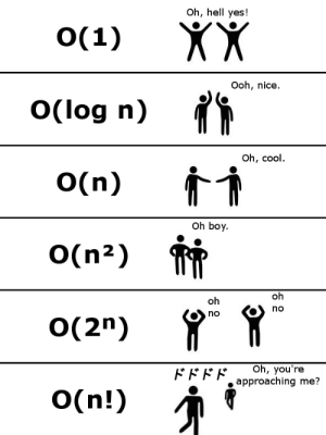"""Teams after algorithm analysis: Oh, hell yes!  XX  O(1)  Ooh, nice.  O(log n)  Oh, cool.  O(n)  Oh boy.  O(n²)  oh  oh  no  no  O(2"""")  Oh, you're  approaching me?  FFEF.  O(n!) Teams after algorithm analysis"""