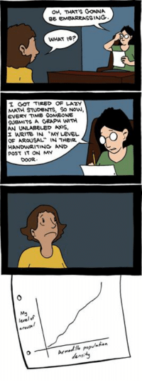 """http://www.smbc-comics.com/comic/2012-09-15: OH, THAT'S GONNA  BE EMBARRASSING  WHAT IS?  I GOT TIRED OF LAZY  MATH STUDENTS, So Now,  EVERY TIME SOMEONE  SUBMITS A GRAPH WITH  UNLABELED AXIS.  AN  WRITE IN """"MY LENEL  OF AROUSAL  N THEIR  HANDWRITING AND  POST IT ON MY  level f  populaton  density http://www.smbc-comics.com/comic/2012-09-15"""