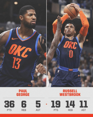 Memes, Russell Westbrook, and Paul George: OKC  PAUL  GEORGE  RUSSELL  WESTBROOK  36 6 5 19 14 11  PTS  REB  AST  PTS  REB  AST Paul George's 36 pts and Russell Westbrook's  27th triple-double this season weren't enough to hold off the Pacers.