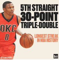 Russ adds on another triple-double record.: OKI  HITELIAS SPORTS  STH STRAIGHT  O-POINT  TRIPLEDOUBLE  LONGEST STREAK  INNBA HISTORY  br Russ adds on another triple-double record.