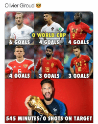 Goals, Soccer, and Sports: Olivier Giroud  00 WORLD CUP  6 GOALS4 GOALS4 GOALS  19  3 GOALS  10  3 GOALS  4 GOALS  545 MINUTES:0 SHOTS ON TARGET Who ever said strikers are supposed to score goals?