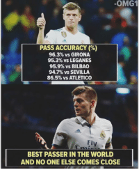 Memes, Best, and World: OMG1  PASS ACCURACY (%)  96.3% vs GIRONA  95.3% vs LEGANES  95.9% vs BILBAO  94.7% vs SEVILLA  86.5% vs ATLETICO  Fly  BEST PASSER IN THE WORLD  AND NO ONE ELSE COMES CLOSE Best passer?