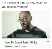 """Respect, How To, and Infinity: """"On a scale of 1 to 10, how much do  you respect women?""""  How To Count Past Infinity  Vsauce 7,659,751 views"""