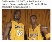 On December 20, 2005, Kobe Bryant and  Kwame Brown combined for 63 points. Kobe  scored 62, Kwame scored 1 .  AKEPS  ONBAMEMES  AKERS  10 classic😂 #nbamemes #nba #kobe