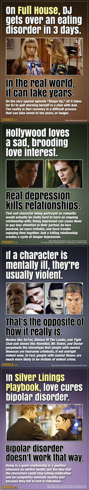 "tiggurix: cracked: 22 Things Movies Get Completely Wrong About Mental Illness Cracked doing the Lord's work and shedding light on ableism and inaccuracy. : on Full House, DJ  gets over an eating  disorder in 3 days.  FEME  In the real world,  it can take yearsS  On the very special episode ""Shape Up,"" all it takes  for DJ to quit starving herself is a chat with dad.  The reality is that recovery is a difficult process  that can take seven to ten years, or longer.  CRACKED COM  https//www.anred.com/tx.html   Hollywood loves  a sad, brooding  love interest.  Real depression  Kills relationships.  That sad character being portrayed as romantic  would actually be really hard to have an ongoing  relationship with. Being depressed can cause them  to pay less attention to their partner, be less  involved, be more irritable, and have trouble  enjoying time together. And a failing relationship  creates a cycle of deeper depression.  CRACKED COM  https://blogs scientificamerican.com/mind-guest-blog/  the-waming-signs-that-depression-is-affecting-your-relationship/   If a character is  mentally ill, they're  usually violent.  That's the opposite of  how it really is.  Movies like Se7en, Silence Of The Lambs, and Fight  Club and shows like Hannibal, Mr. Robot, and Dexter  perpetuate the stereotype that people with mental  illnesses are fearsome criminals, if not outright  violent ones. In fact, people with mental illness are  much more likely to be victims of violent crime.  CRACKED GOM  http://www.mentalhealth gov/basics/myths-facts   in Silver Linings  Playbook, love cures  bipolar disorder  Bipolar disorder  doesn't work that way.  Being in a good relationship is a positive  influence on mental health, but the idea that  the characters could stop taking medication  and be completely mentally healthy just  because they fell în love is ridiculous.  CRACKED CONT  http://www.vuiture.com/2012/12/ask-a-psychiatrist-how-  does-silver-linings-playbook-handle-mental-ilness html tiggurix: cracked: 22 Things Movies Get Completely Wrong About Mental Illness Cracked doing the Lord's work and shedding light on ableism and inaccuracy."
