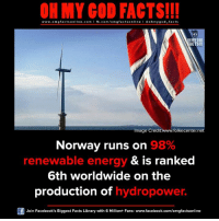 renewable energy: ON MY GOD FACTS!!!  www.om g facts on  ne.COm  fb.com/om facts on  I Goh my god-facts  OH MY GOD  ACTS!!!  Image Credit www.folkecenter.net  Norway runs on  98%  & is ranked  renewable energy  6th worldwide on the  production of  hydropower.  Join Facebook's Biggest Facts Library with 6 Million+ Fans- www.facebook.com/omgfactsonline