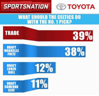 Memes, Toyota, and Celtics: ON TOYOTA  WHAT SHOULD THE CELTICS DO  WITH THE NO. 1 PICK?  39%  TRADE  DRAFT  38%  MARKELLE  FULTZ  12%  DRAFT  LONZO  BALL  11%  DRAFT  SOMEONE  ELSE What should the Celtics do? Let's go to the @toyotausa PulseOfTheNation poll results!