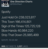 The difference: One Direction Charts  @1DOnChart  Spotify  Just Hold On 238,023,817  This Town 166,414,801  Sign of the Times 125,725,128  Slow Hands 40,984,220  Strip That Down 25,985,499  5/31/17, 10:24 AM  866 RETWEETS 1,257 LIKES The difference