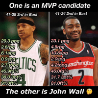John Wall, Memes, and 🤖: One is an MVP candidate  41-24 2nd in East  41-25 3rd in East  29.3 ppg  23.1 ppg  4.5rpg  2.6rpg  10.8apg  6.1apg  2.0spg  0.9spg  shington  4.2topgwa  2.7 topg  45.0 g%  45.9fg%  3820 3ot%  31.7 3pt%  81.0ft%  91.0ft%  The other is John Wall I have made this comparison a few times before, and now it's really starting to dawn on me. Why is Isaiah Thomas being brought up as a MVP candidate and John Wall not? John Wall runs that Washington Wizards team on both sides of the floor, and has made players like Porter, Gortat Beal, Morris (their whole starting 5!!) look like a team capable of a deep playoff run, considering they are in the East. The Wizards have no depth, but because of John Wall playing the way he's playing, he's made the Wizards starting 5 scary to go against, and they are beating tough teams and playing other top teams hard. Now don't get me wrong, Isaiah Thomas is one of the best players this year, but if people are saying he's their number 4, or 5 pick for MVP, then John Wall should be right there too. Do you agree or disagree? Let me know what you guys think! - isaiahthomas johnwall nba nbadebate debate