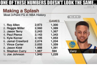 Curry😳🔥 nba nbamemes: ONE OF THESE NUMBERS DOESNT LOOK THE SAME...  Making a Splash  Most 3-Point FG in NBA History  2  @NBAMEMES  1. Ray Allen  2. Reggie Miller  3. Jason Terry  4. Paul Pierce  5. Kyle Korver  6. Jamal Crawford  7. Vince Carter  8. Jason Kidd  9. Stephen Curry1,987  10. Joe Johnson  2,973  2,560  2,243  2,143  2,105  2,074  2,055  1,988  GAMES  1,300  1,389  1,367  1,343  1,053  1,204  1,359  1,391  594  1,228  de  Curry  1,940 Curry😳🔥 nba nbamemes